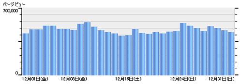アキバBlog 2006年12・E・E魅▲・札洪・E/></td></tr>  <tr> <td BGCOLOR=